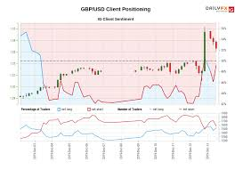 Gbp Usd Exchange Rate Live Chart Gbp Usd Ig Client Sentiment Our Data Shows Traders Are Now