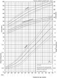 Male Baby Weight Chart Dubowitz Chart Premature Child Growth