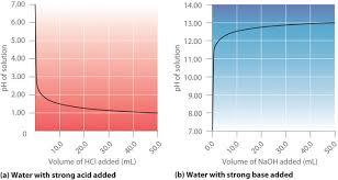15 6 Acid Base Titration Curves Chemistry Libretexts