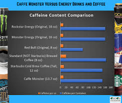 Energy Drink Comparison Chart Greeneyedguide Should You Be Afraid Of This Monster Energy