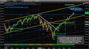 Nq Chart How Close Is The Stock Market From Topping The Market