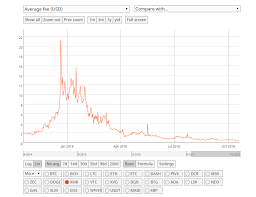 Xmr Chart Formula Monero Xmr Transaction Fees Plummet To 2 Cents Post The