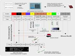 hid prox reader wiring diagram for image of card at agnitum free