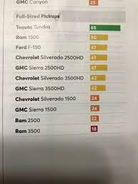 2018 Consumer Reports Reliability Predictions | Toyota Tundra Forum