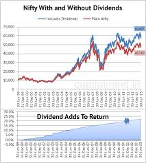 Chart Nifty With Dividends Reinvested Total Return