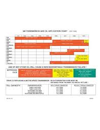 Gm Transmission And Oil Application Chart 1991 1999