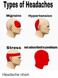 Types Of Headaches Migraine Hypertension Stress Not