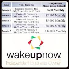 Wake Up Now Rank Chart Wakeupnow Independent Business Owner Founder 3 Founder 7