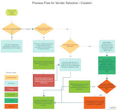 Vendor Selection Process Vendor Selection From End User To
