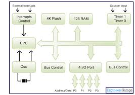 microcontroller 8051 block diagram ireleast info microcontroller 8051 block diagram the wiring diagram wiring block