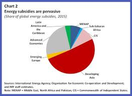Subsidy Chart 2017 2684 Worldwide Fossil Fuel Subsidies Are 5 Trillion A Year