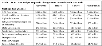 how to create a project budget budget choices in the 2013 legislative session take minnesota in a