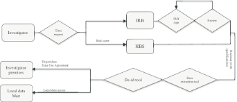 Data Request Flowchart Process Download Scientific Diagram