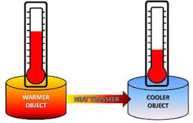 What Is Heat Energy Facts Calculation Video Lesson