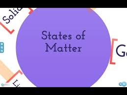 What Is Solid What Is Liquid What Is Gas States Of Matter For Kids