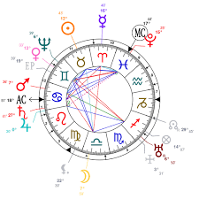 Astrology And Natal Chart Of William Shakespeare Born On
