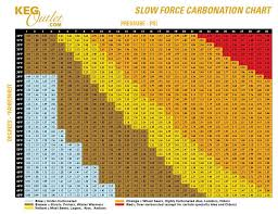 Homebrew Carbonation Chart Pin On Brew It Yourself Biy