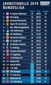 At the top of the german football league system, the bundesliga is germany's primary football competition. Bundesliga Jahrestabelle 2019 Leipzig Jagt Bayern Paderborn Vor 96 Transfermarkt