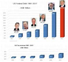Deficit Spending Chart By President The Six Presidents Causing Us Bankruptcy Goldbroker Com