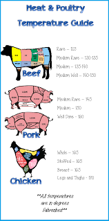 Meat Cooking Temperature Chart Experienced Cooking Temperatures For Meat Chart Cooking Pork