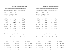 Metric Weight Conversion Online Charts Collection