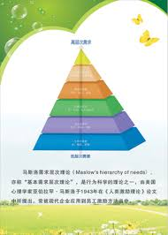 Psychological Chart Maslows Needs Hierarchy Figure Chart