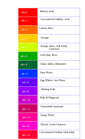 Phenol Red Colour Chart What Is Ph