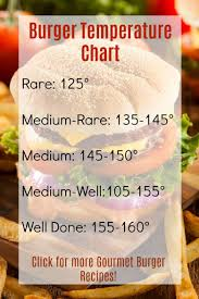 Burger Temp Chart 10 Tips For Better Burgers Delicious Juicy Burgers At Home