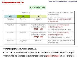 Free Energy Chart Kwok The Chem Teacher Chemical Energetics Applying Gibbs
