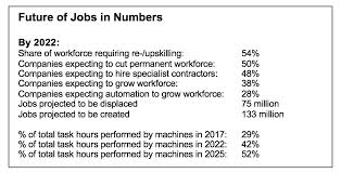 New Jobs Machines Will Do More Tasks Than Humans By 2025 But Robot