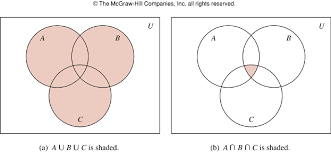 Venn Diagram Shading Examples Discussion Problems 04 23 Cs40 Ucsb 08s