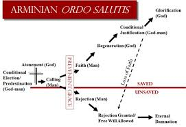 Armenian Vs Calvinism Chart Problems With The Calvinistic Ordo Salutis In Romans 8 28 30