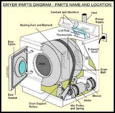 kenmore 80 series dryer belt. dryer parts location kenmore 80 series dryer belt
