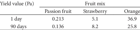 Yield Value Of The Fruit Mixes Download Table