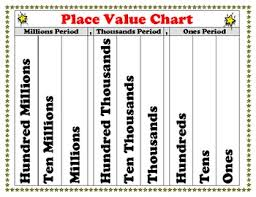 Place Value Chart 4th Grade Place Value Chart Poster For Students Superstars Theme