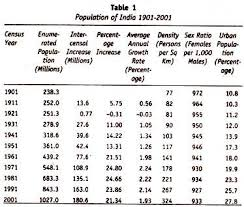 speech on population growth in statistics  population of 1901 2001