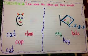 K Chart Anchor Chart For Spelling Rule For C And K Kindergarten