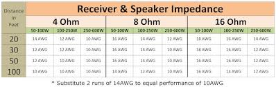 Speaker Wire Size Chart Car Speaker Wire Size Wiring Diagrams