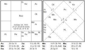 Vedic Astrology Parijaata