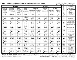 Arabic Measures Chart Pin By Joe Hernandez On Arabic In 2019 Arabic Verbs