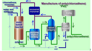 Pvc Polyvinyl Chloride Manufacturing Process Of