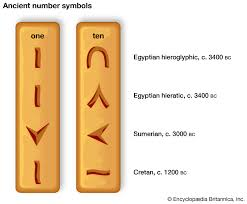 Number System Chart Algebra Numerals And Numeral Systems Examples Symbols Britannica