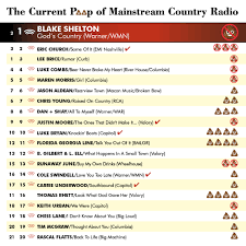 Mediabase Country Charts Farce The Music Current Poop