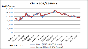 Stainless Steel Price Chart 2018 Stainless Steel Custeel Net China Steel Raw Materials
