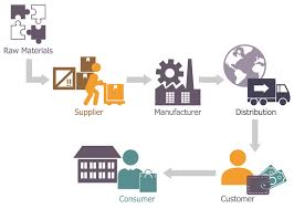 Distribution Flow Chart Center Sales Process Product