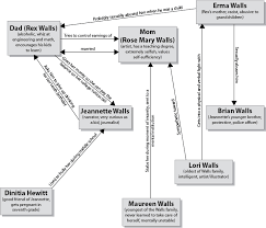 character map the glass castle