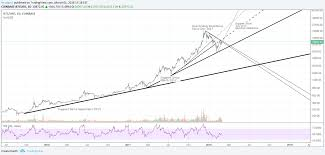 Btc Usd Daily Bars Log Chart Analysis For Coinbase Btcusd By
