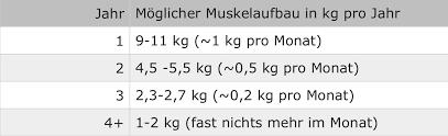 Muskelaufbau gewichtszunahme pro monat