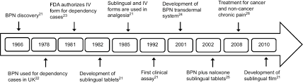 Time Line Forms Timeline Of Development Of Pharmaceutical Forms And