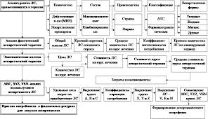 Алгоритм схема выполнения отдельных разделов курсовой работы  Алгоритм схема выполнения отдельных разделов курсовой работы Студопедия